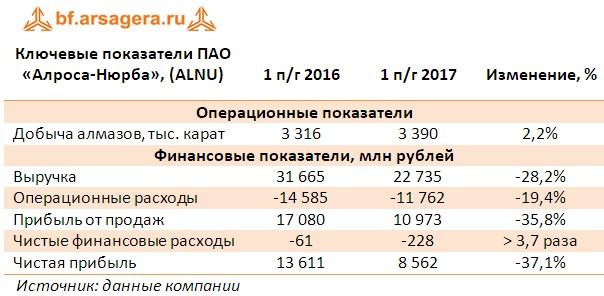 Таблица с основными финансовыми показателями ПАО «Алроса-Нюрба», (ALNU) по итогам 1 полгодия 2017
