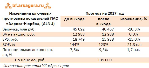Корректировка прогнозов ПАО «Алроса-Нюрба», (ALNU) по итогам 1 полугодия 2017 года