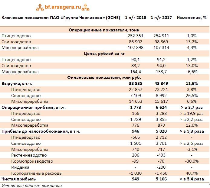 Ключевые показатели Таблица с ключевыми показателями ПАО «Группа Черкизово» (GCHE) итоги 1 полугодия 2017