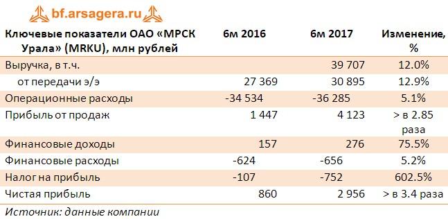 Таблица с ключевыми финансовыми показателями  ОАО «МРСК Урала» (MRKU), млн рублей итоги первого полугодия 2017