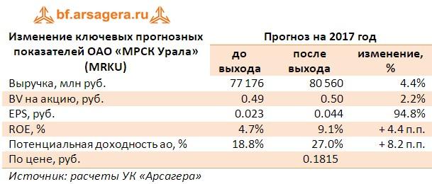 Корректировка прогнозов по основным ключевым показателям  ОАО «МРСК Урала», млн рублей итоги 1 полугодия 2017