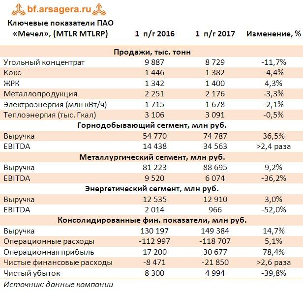 Таблица с ключевыми показателями ПАО «Мечел», (MTLR MTLRP) первое полугодие 2017
