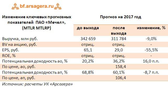 Корректировка прогнозов ПАО «Мечел»,  (MTLR MTLRP)по итогам 1 полугодия 2017 года