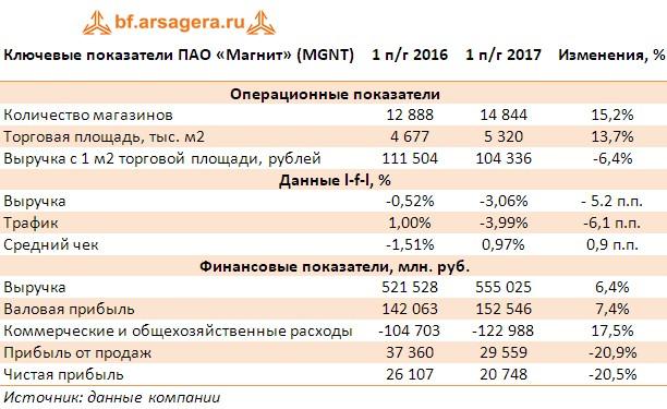 таблица с ключевыми финнансовыми результатами ПАО «Магнит» (MGNT) итоги первого полугодия 2017 года