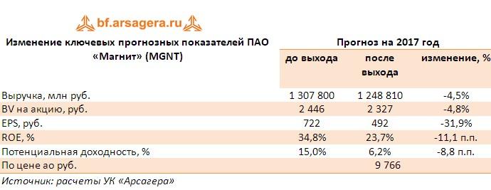 Корректировка прогнозов  ПАО «Магнит» (MGNT) по итогам первого полугодия 2017 года