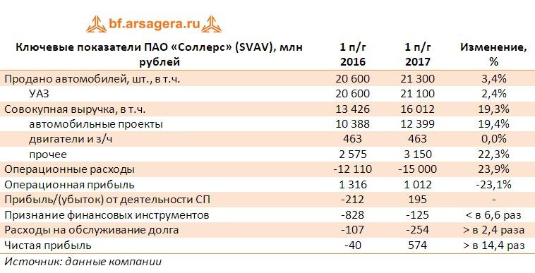 Таблица с ключевыми показателями ПАО «Соллерс» (SVAV), млн рублей по итогам первого полугодия 2017 года