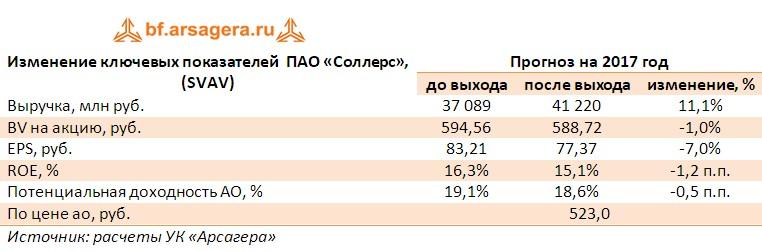 Корректировка ключевых показателей  ПАО «Соллерс», (SVAV) по итогам 1 полугодия 2017 года