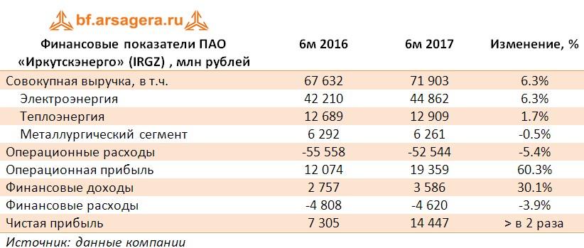 Таблица с ключевыми финансовыми показателями ПАО «Иркутскэнерго» (IRGZ) , млн рублей по итогам 2017 года
