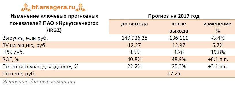 Корректировка прогнозов ПАО «Иркутскэнерго» (IRGZ)