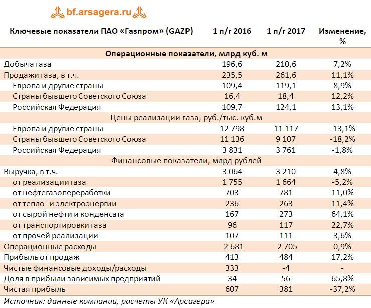 Таблица с ключевыми финансовыми показателями ПАО «Газпром» (GAZP) по итогам первого полугодия 2017 года