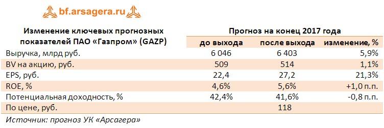 Корректировака прогнозов по ключевым финансовыми показателями ПАО «Газпром» (GAZP) по итогам первого полугодия 2017 года