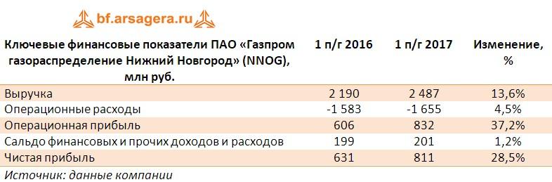 Таблица с финансовыми экономическими показателями ПАО «Газпром газораспределение Нижний Новгород» (NNOG), млн руб. по итогам первого полугодия 2017