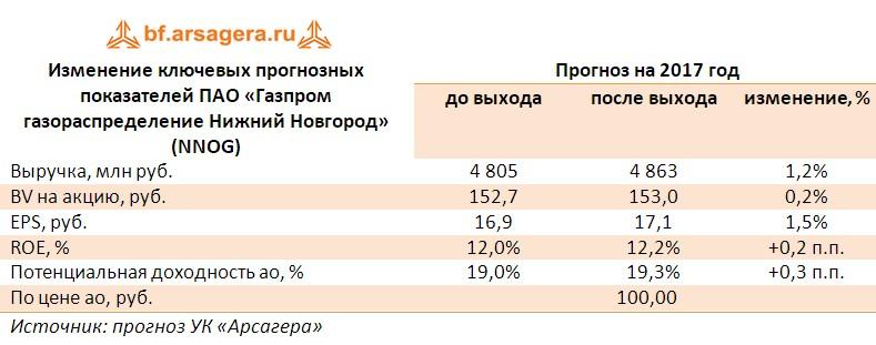 Корректировка прогнозов по основным финансовым показателям  ПАО «Газпром газораспределение Нижний Новгород» (NNOG)