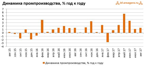 Динамика промпроизводства России на сентябрь 2017