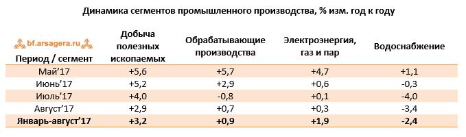 Динамика сегментов промпроизводства России на сентябрь 2017