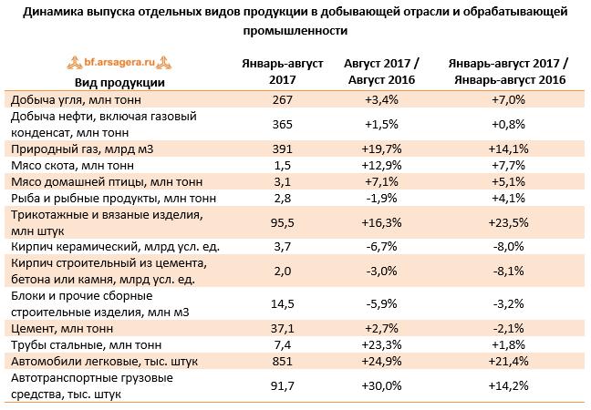 Динамика выпусков отдельных видов продукции в добывающей отрасли и обрабатывающей промышленности России на сентябрь 2017