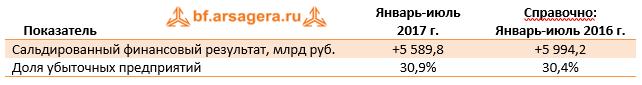 Сальдированный финансовый результат деятельности крупных и средних российских компаний