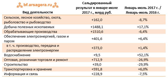 Динамика сальдированного результата в разрезе видов деятельности в январе-июле 2017