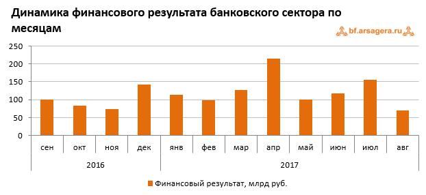 Динамика финансового результата российского банковского сектора по месяцам