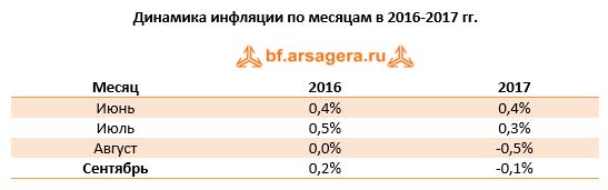 Динамика инфляции в России по месяцам 2016-2017