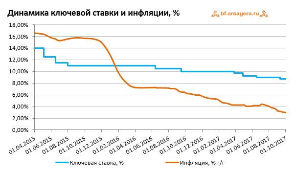 Динамика ключевой ставки и инфляции в России с 2015 по 2017 год