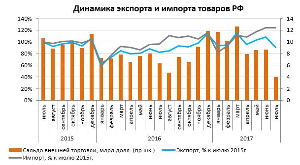 Динамика экспорта и импорта товаров РФ за последние 3 года