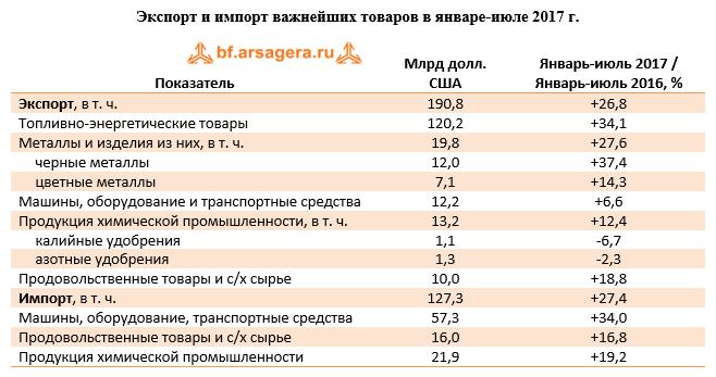 Экспорт и импорт важнейших товаров в России в январе-июле 2017