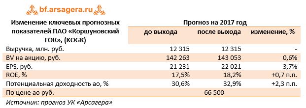 Ключевые показатели ПАО «Коршуновский ГОК» (KOGK), млн руб