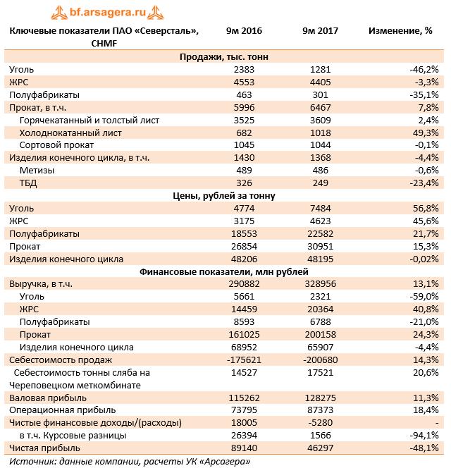 Ключевые показатели ПАО «Северсталь» CHMF 9м 2017