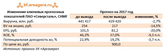 Изменение ключевых прогнозных показателей ПАО «Северсталь» CHMF 9м 2017