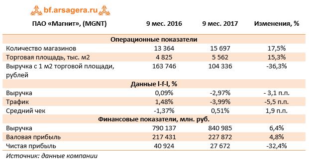 ПАО Магнит (MGNT) Операционные и финансовые показатели
