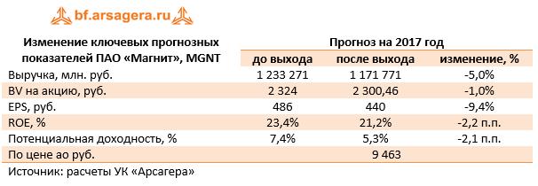 Изменение ключевых прогнозных показателей ПАО «Магнит« (MGNT) 2017