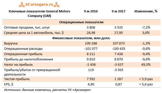 Ключевые показатели General Motors Company (GM) 9м 2017