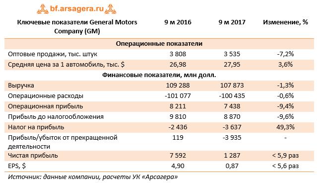 Ключевые показатели General Motors Company (GM) 9м 2017
