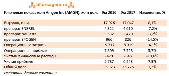 Ключевые показатели Amgen Inc (AMGN) 9м 2017