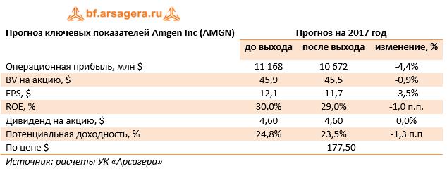 Прогноз ключевых показателей Amgen Inc (AMGN) 9м 2017