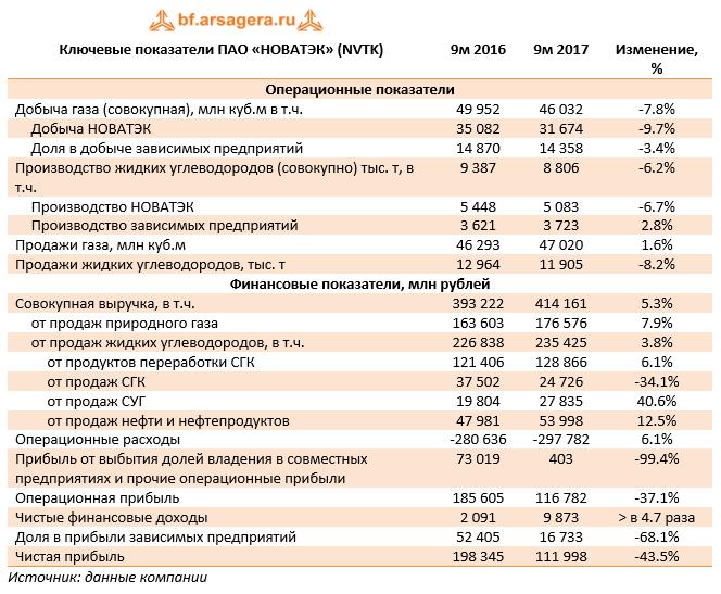 Ключевые показатели ПАО «НОВАТЭК» (NVTK) 9м 2017