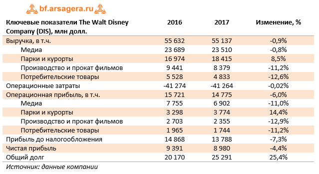 Ключевые показатели The Walt Disney Company (DIS) 9м 2017