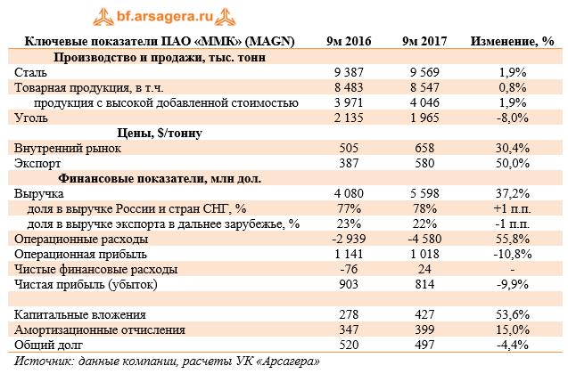 Ключевые показатели ПАО «ММК» (MAGN) 9м 2017