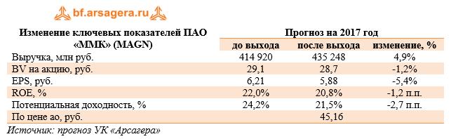 Изменение ключевых показателей ПАО «ММК» (MAGN) 9м 2017