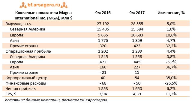 Ключевые показатели Magna International Inc. (MGA) 9м 2017