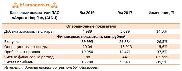 Ключевые показатели ПАО «Алроса-Нюрба» (ALNU) 9м 2017
