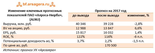 Изменение ключевых прогнозных показателей ПАО «Алроса-Нюрба» (ALNU) 9м 2017
