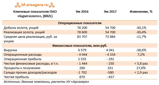 Ключевые показатели ПАО «Бурятзолото» (BRZL). 9м 2017