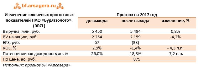Изменение ключевых прогнозных показателей ПАО «Бурятзолото» (BRZL). 9м 2017