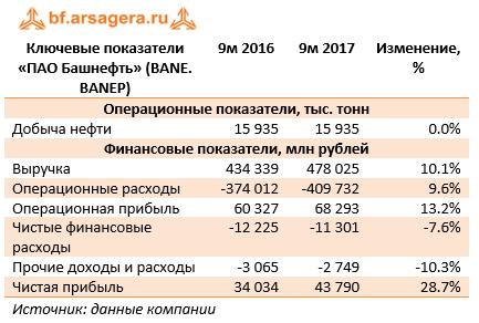 Ключевые показатели ПАО «Башнефть» (BANE) 9м 2017