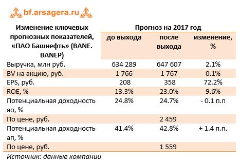 Изменение ключевых показателей ПАО «Башнефть» (BANE) 9м 2017
