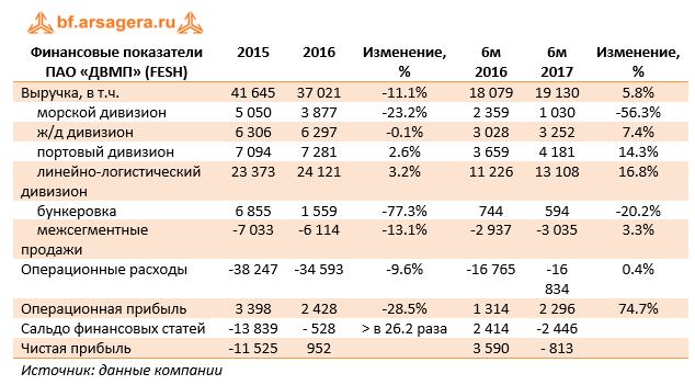 Финансовые показатели ПАО «ДВМП» (FESH) 6м 2017