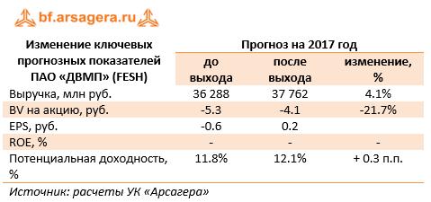 Изменение ключевых прогнозных показателей ПАО «ДВМП» (FESH) 6м 2017