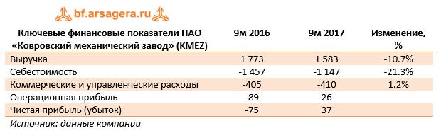Ключевые финансовые показатели ПАО «Ковровский механический завод» (KMEZ) 9м 2017